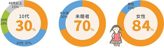 相談者の割合のグラフ